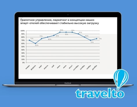 купить франшизу Travelto