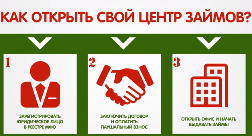 Займы франчайзинг займ на карту от 50 000 рублей